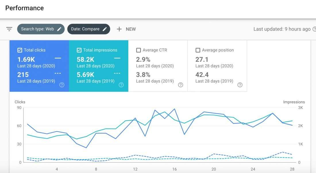 Ironwild Fitness SEO growth
